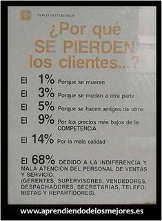 Sobre atención al cliente... www.aprendiendodelosmejores.es