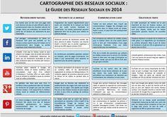 Le guide des reseaux sociaux en 2014