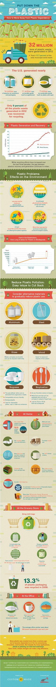 How to Move Away from Plastic Dependency Infographic - http://www.custommade.com/blog/put-down-the-plastic/
