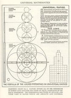 universal math, sacred geometry