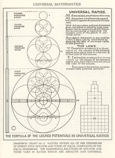 universal math, sacred geometry