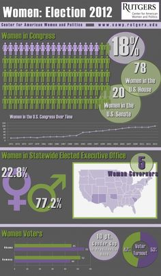 Women: Election 2012 Infographic from Center for American Women and Politics