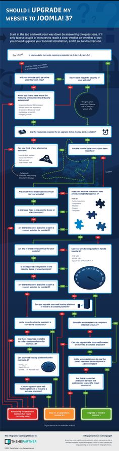 Should I Upgrade my Website To Joomla! 3? - #Infographic #joomla #website