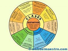 Sustantivos-esquema completo-color-