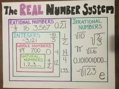 Math anchor chart for elementary schoolers learning the real number system. Great for visual learners and adorable in the classroom! Follow for more posts about elementary education!