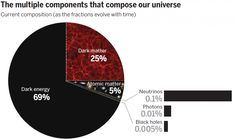 It's a beautiful theory: the standard model of cosmology describes the universe using just six parameters. But it is also strange. The model predicts that dark matter and dark energy – two mysterious entities that have never been detected—make up 95% of the universe, leaving only 5% composed of ...