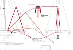 SYSTEM B / FIRST (1) POSITION seacart26.com trimaran mast raise system draft bits and pieces needed. Click on the picture to view a larger copy.