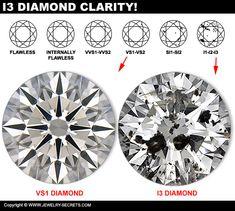 Jewelry Tools, Gems Jewelry, Diamond Jewelry, Gem Diamonds, Colored Diamonds, Diamond Chart, Solitaire Ring Designs, Jewelry Design Drawing, Turquoise Jewelry