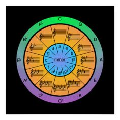 Colorful Circle of Fifths for Musicians (poster) - How perfect could a poster be for the wall in a music studio or in any room in a musician's home? What's more, it's great for quick reference. Add a frame, and it becomes a piece of art. Circle Of Fifths, Cheap Pendant Lights, Music Theory, Piano Lessons, Custom Posters, Custom Framing, Good Music, Art Prints, Musicians
