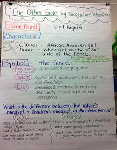 Two Reflective Teachers: Historical Fiction Book Club Unit: Part 1 - Top-Trends Historical Fiction Books, Fiction Writing, Readers Workshop, Writing Workshop, Fiction Anchor Chart, Literary Essay, Classroom Charts, 5th Grade Reading, Book Club Books