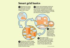 Smart Grid basics Climate Changing - Environmental Defense Fund : That's why EDF is doing what we do best: promoting innovative solutions by connecting people with technologies that will more sustainably meet the needs of 21st century communities.             Since Edison's day, the electric grid has been a one-way path from power plants to consumers. The new