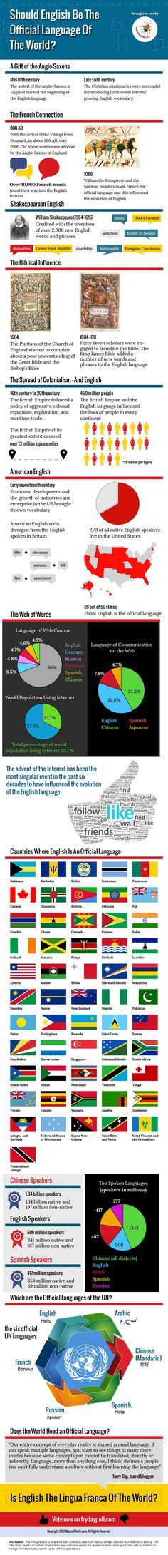 English Speaking Countries - Read about evolution of English, and view list of english speaking countries as English is most widely spoken languages in the World and vote for 'Should english be official language of world'