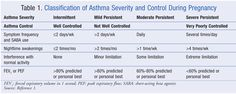 Asthma Symptoms and Treatments ** Read more info by clicking the link on the image. #AsthmaSymptoms