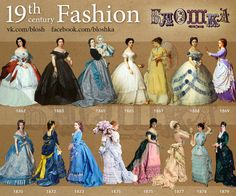 Fashion Timeline.19-th century on Behance (part III)