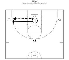 Blank Basketball Practice Plan Template Awesome 7 Best Of