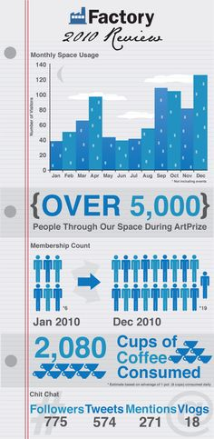 Infographic year in review created for a coworking space