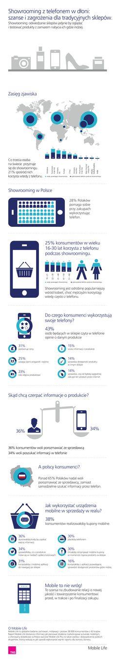 #showrooming in #Poland (#TNSPolska)