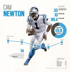 Cam Newton Infographic #GraphicDesign #Layout #Newspaper #Sports #NFL #Football #SuperBowl