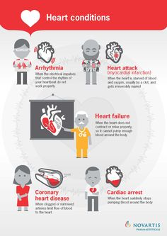 Heart conditions.