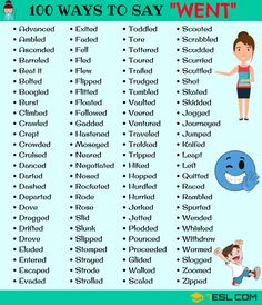 Went Synonyms! The list below provides 100 useful words to use instead of WENT in English. Learn these synonyms for Went to improve and enhance your vocabulary words in English. Teaching English Grammar, English Grammar Worksheets, English Writing Skills, English Vocabulary Words, English Language Learning, Learn English Words, English Lessons, Foreign Language, Writing Lists