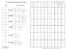 IT Project Management Process - RACI Model