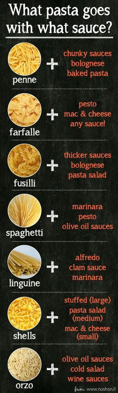 PASTA / SAUCE CHART: this is GREAT! What shapes go with what sauces. More info at link.