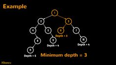 Given a binary tree, find the minimum depth of the tree. Minimum depth of a binary tree is the length of the shortest path of all paths from root to any leaf.Java code is provided in code snippet section. Java visualization is provided in algorithm visualization section.