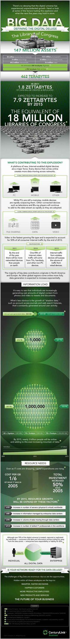 [Big Data et les 10 tendances stratégiques] En 2015, environ 3 milliards de personnes seront connectées et partageront des (leurs) données. Le volume attendu est de l'ordre de 8 Zettabytes (soit 8 milliards de Tb).