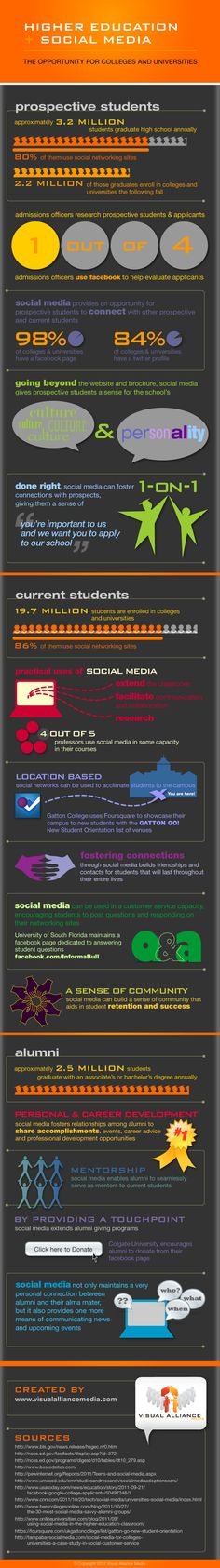 INFOGRAPHIC-Social-Media-in-Higher-Education-Colleges-Universities-by-Visual-Alliance-Media.png (648×4627)