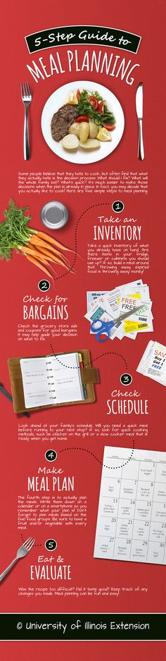 5-Step Guide to Meal Planning