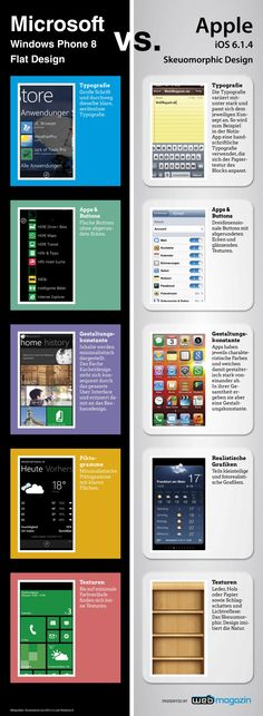 Unterschied zwischen Flat Design und Skeuomorphic Design [Infografik].