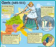 Fiche exposés : Clovis Plus Ap French, Study French, French History, Learn French, French Stuff, French Politics, French Education, History Education, French Classroom
