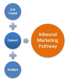 Importance of Inbound Marketing for Small Business