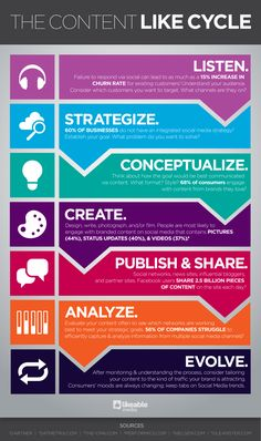 The Content Like Cycle. Planning and evaluating are crucial yet commonly overlooked elements of successful content marketing. Inbound Marketing, Marketing Digital, Content Marketing Strategy, Business Marketing, Internet Marketing, Online Marketing, Social Media Marketing, Mobile Marketing, Marketing Plan