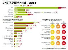 Бюджет-2014
