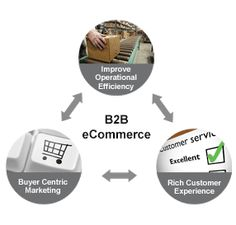 B2B eCommerce   eCommerce Solutions @aaanetsolution #eCommerce #ShoppingCart