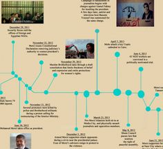 A chart of all the rights abuses in Egypt since Mubarak