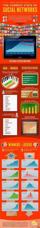 Infografía del estado de las redes sociales en 2012 vía @GenbetaSM