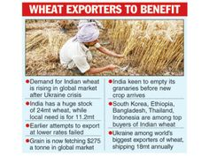 Ukraine pain is India's gain  For More Details: http://www.agribazaar.co/index.php?page=item&id=2336