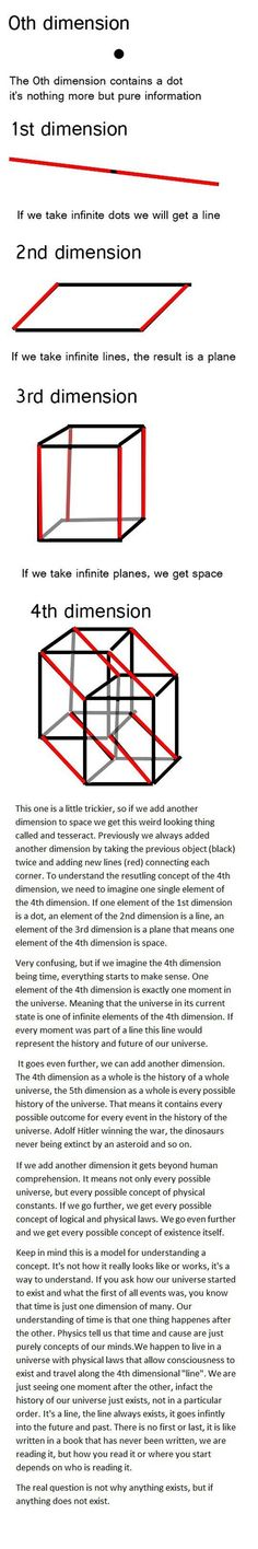 Easy Way To Understand Dimensions And How The Universe Started To Exist http://www.schoolofawakening.net