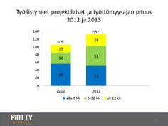 Vuosina 2012 ja 2013 työllistyneiden työttömyysajan pituus / vertailu