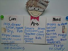What is a scientist? Can, Are, Need anchor chart