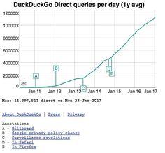 Statistiekn die zeigen dass die beliebtheit von duckduckgo steigt