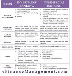 The differences between an investment bank and a commercial bank are in the Field of Operations, Target Market, Regulations, Income Structure, and Types. Financial Literacy, Financial Planning, Bank Financial, Financial Markets, Economics Lessons, Commercial Bank, Investment Companies, Investment Property, Accounting And Finance