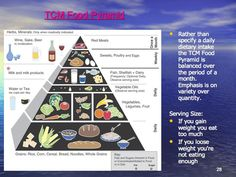 The TCM pyramid is divided into three categories: daily, weekly and monthly Alternative Health, Alternative Medicine, Eastern Medicine, Chinese Herbs, Food Pyramid, Naturopathy, Traditional Chinese Medicine, Acupressure, Herbal Medicine