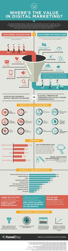 "DIGITAL MARKETING - ""Where's The Value in Digital Marketing - #digitalmarketing #infographics #modernistablog""."