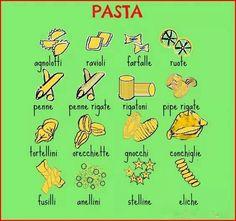 Quale tipo di pasta ti piace di più??  1° Mi piace.....(se for um tipo ou no singular ) 2° Mi piacciono ( se forem dois ou mais ou mesmo so no plural)  Esempio :  Mi piace la pasta in bianco ///  Mi piace lo spaghetto                  Mi piacciono le lasagne  //// Mi piacciono gli spaghetti