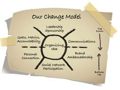 Saatchi S Change Model