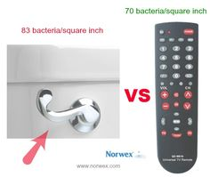 Which is more dirty a TOILET FLUSH HANDLE OR THE TV REMOTE CONTROL?  Toilet's flush handle: 83 bacteria/square inch vs TV remote control: 70 bacteria/square inch    www.norwex.com   Use the Norwex #Enviro cloth damp for general cleaning and heavily soiled areas. It cleans everything using only water. The cleaned surfaces become so clean that new dirt and dust will not return as quickly.  Norwex #Microfiber cloths remove dust, dirt & grease from washable  surfaces using water without…