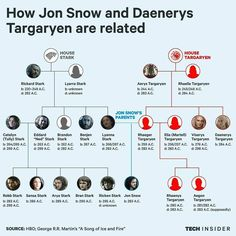 This is how Jon Snow and Daenerys Targaryen are related in 'Game of Thrones'. via Tech Insider